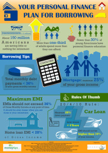 your personal finance plan for borrowing infographic ig